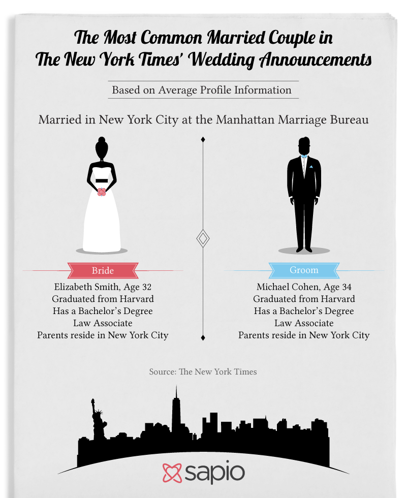 The Most Common Married Couple in The New York Times' Wedding Announcements