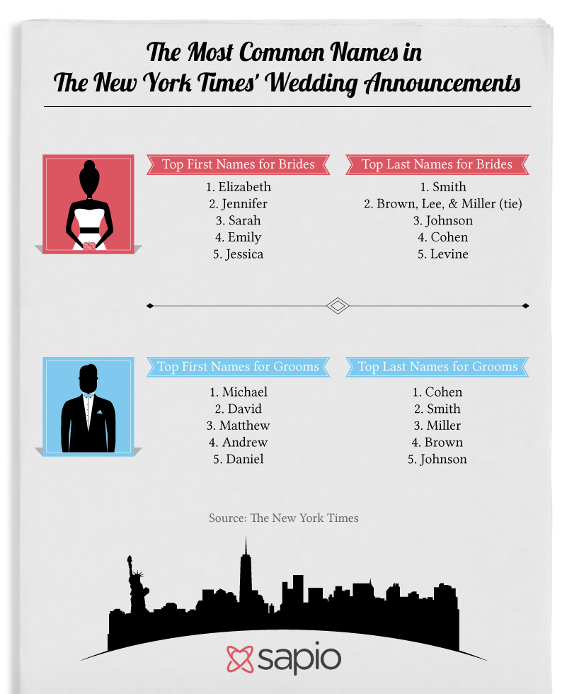The Most Common Names in The New York Times' Wedding Announcements