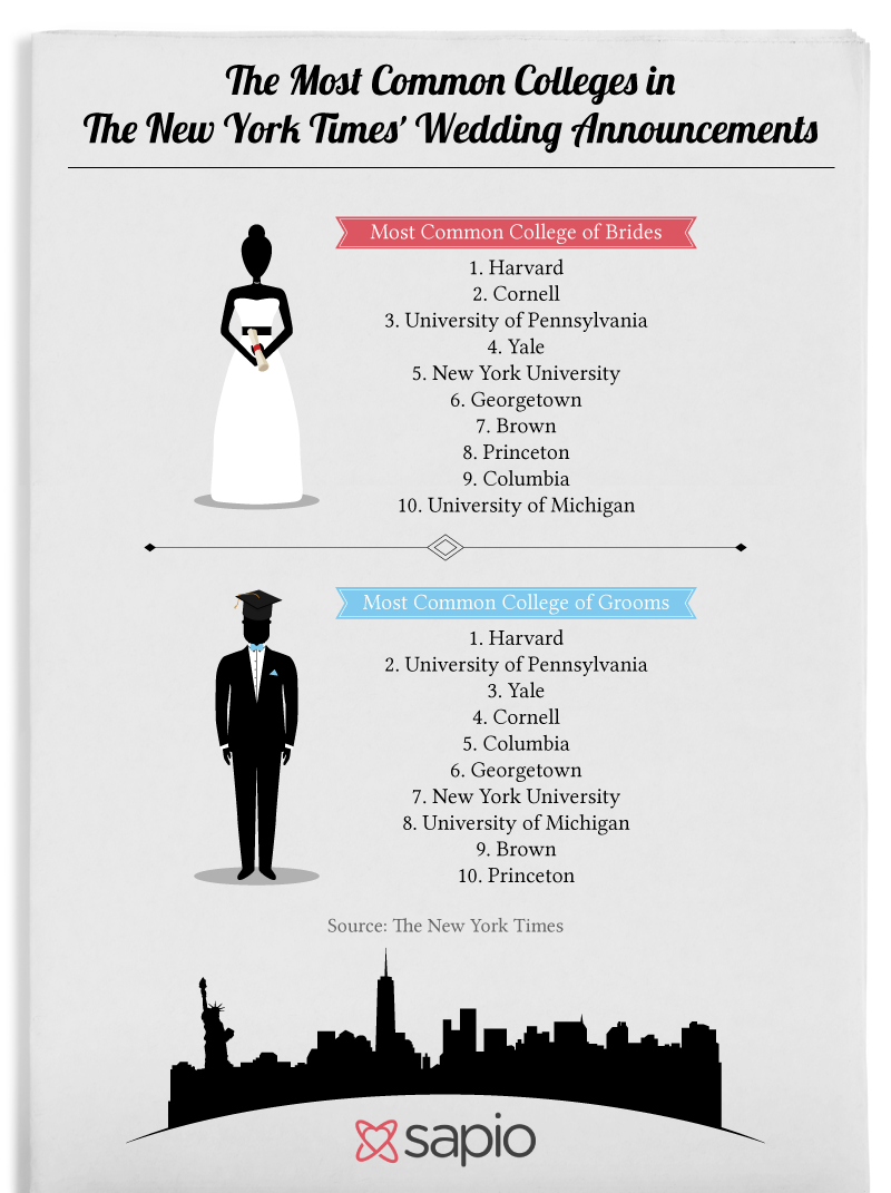 The Most Common Colleges in The New York Times' Wedding Announcements