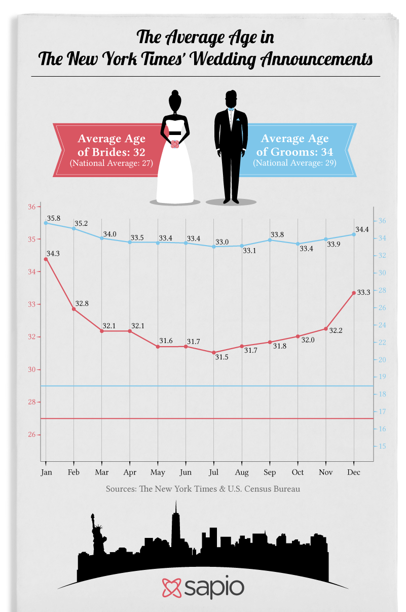 The Average Age in The New York Times' Wedding Announcements