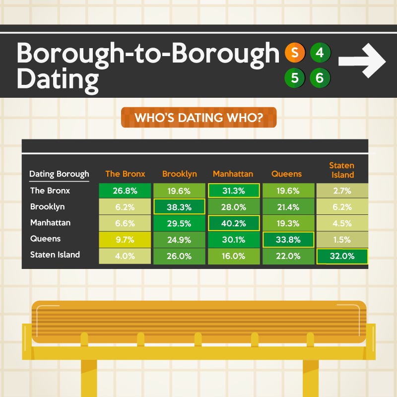 Borough-to-Borough Dating