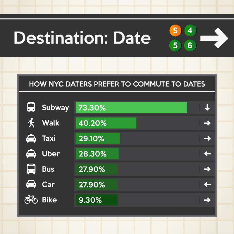 Destination: Date