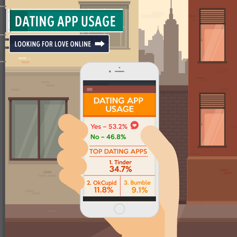 How far is too far for online dating